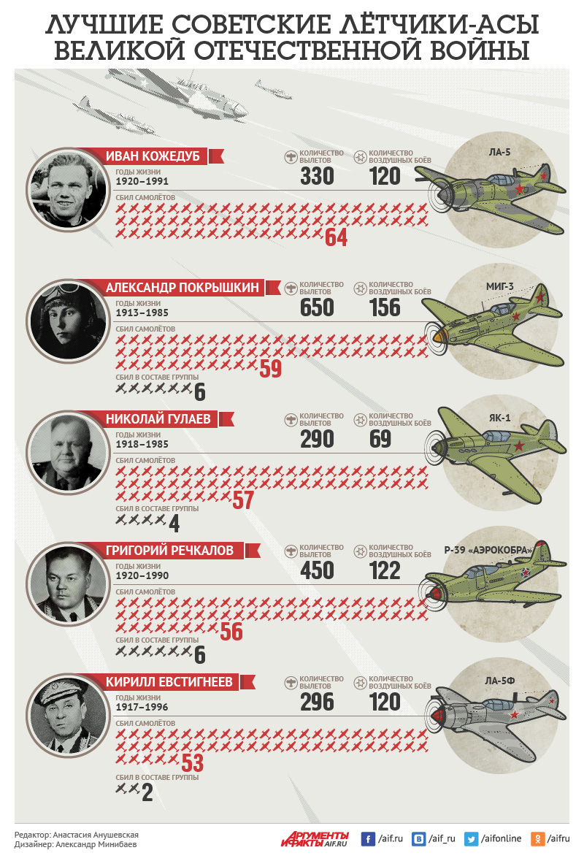 Лучшие советские лётчики-асы Великой Отечественной войны. Инфографика height=810