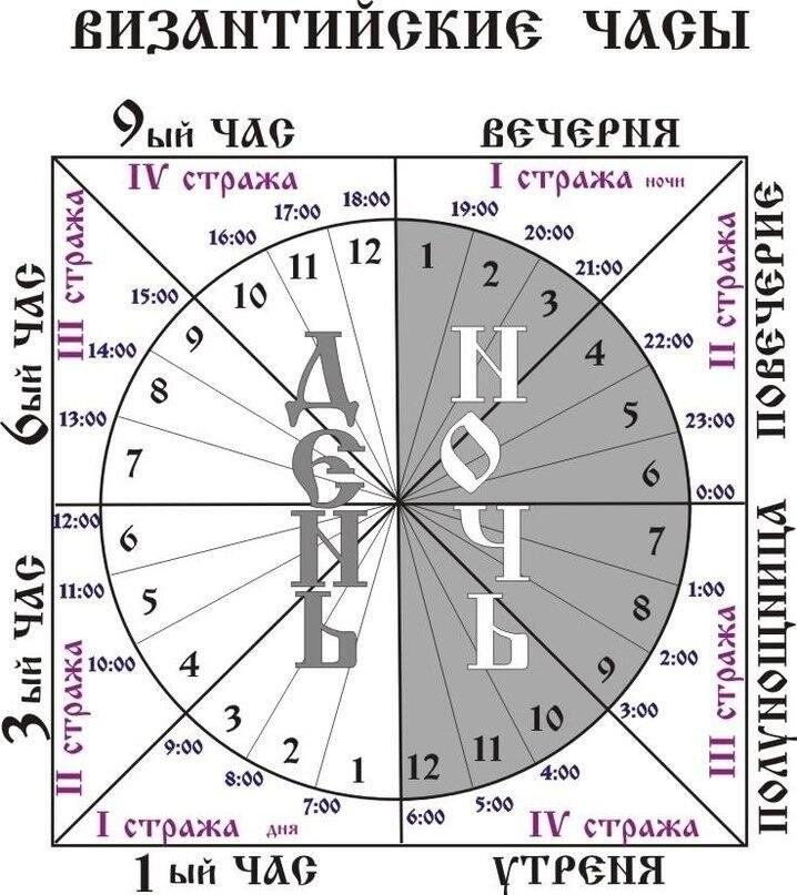 Византийские часы, на которые ориентируется православное богослужение